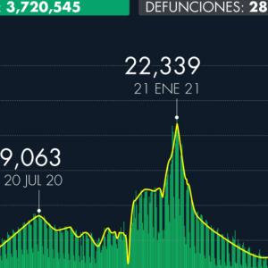 Número de casos de Covid-19 en México al 9 de octubre de 2021